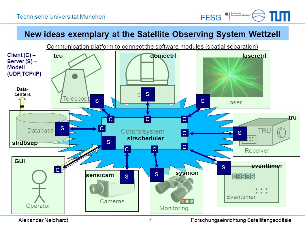 Technische Universität München Alexander Neidhardt Forschungseinrichtung Satellitengeodäsie 7 Controlsystem New ideas exemplary at the Satellite Obser