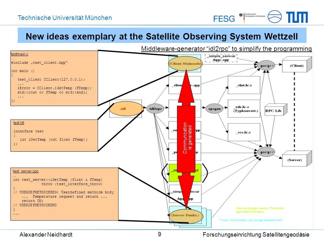 Technische Universität München Alexander Neidhardt Forschungseinrichtung Satellitengeodäsie 9 testmain.c #include test_client.hpp int main () { test_c