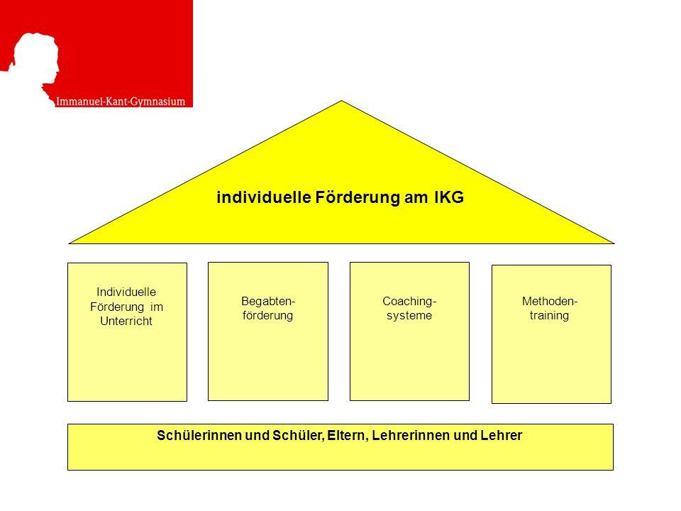 Schülerinnen und Schüler, Eltern, Lehrerinnen und Lehrer individuelle Förderung am IKG Individuelle Förderung im Unterricht Begabten- förderung Coaching- systeme Methoden- training