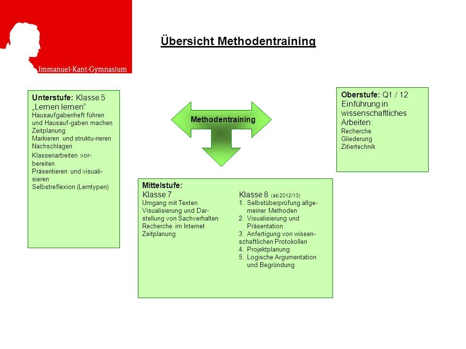 Methodentraining Unterstufe: Klasse 5 Lernen lernen Hausaufgabenheft führen und Hausauf-gaben machen Zeitplanung Markieren und struktu-rieren Nachschlagen Klassenarbeiten vor- bereiten Präsentieren und visuali- sieren Selbstreflexion (Lerntypen) Oberstufe: Q1 / 12 Einführung in wissenschaftliches Arbeiten: Recherche Gliederung Zitiertechnik Mittelstufe: Klasse 7Klasse 8 (ab 2012/13) Umgang mit Texten1.Selbstüberprüfung allge- Visualisierung und Dar-meiner Methoden stellung von Sachverhalten2.Visualisierung und Recherche im InternetPräsentation Zeitplanung3.Anfertigung von wissen- schaftlichen Protokollen 4.Projektplanung 5.Logische Argumentation und Begründung Übersicht Methodentraining