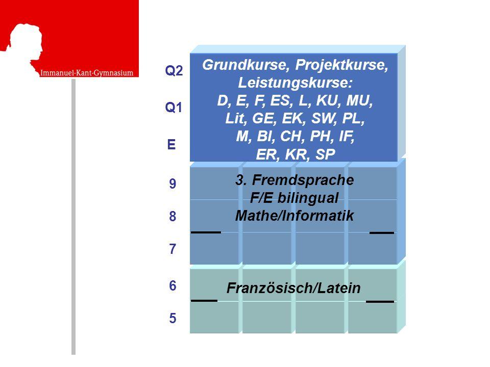 5 6 8 7 9 E Q2 Q1 3. Fremdsprache F/E bilingual Mathe/Informatik Grundkurse, Projektkurse, Leistungskurse: D, E, F, ES, L, KU, MU, Lit, GE, EK, SW, PL