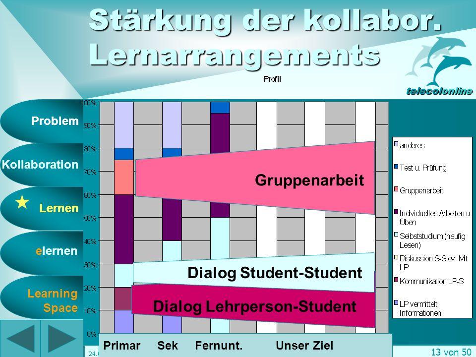 Problem Kollaboration Lernen elernen telecolonline Learning Space telecol online Präsentation vom 7.2.2001 12 von 50 24.02.2001 Lernen und Erinnern .