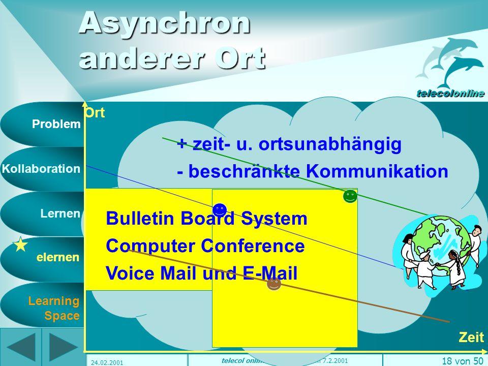 Problem Kollaboration Lernen elernen telecolonline Learning Space telecol online Präsentation vom 7.2.2001 17 von 50 24.02.2001 + elektron.