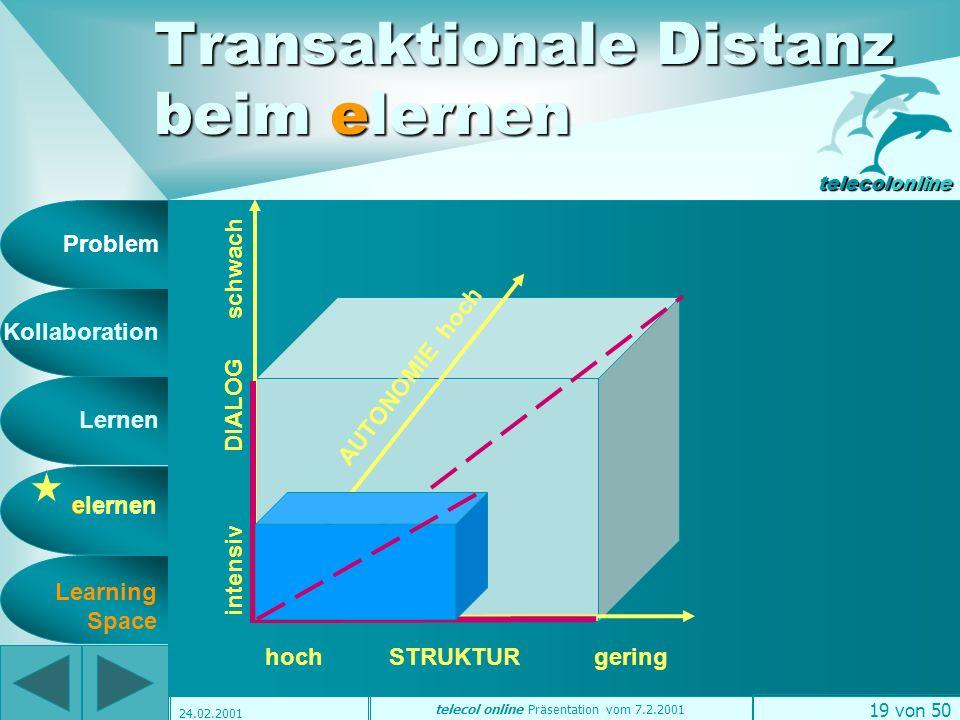 Problem Kollaboration Lernen elernen telecolonline Learning Space telecol online Präsentation vom 7.2.2001 18 von 50 24.02.2001 + zeit- u.