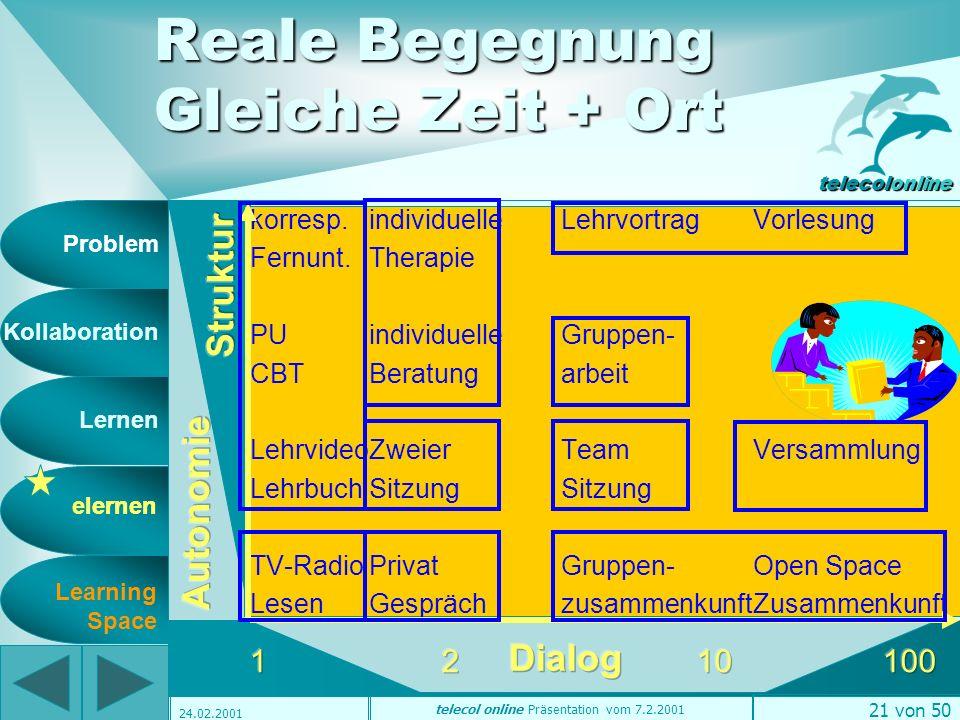 Problem Kollaboration Lernen elernen telecolonline Learning Space telecol online Präsentation vom 7.2.2001 20 von 50 24.02.2001ODE-Dimensionen Reale B