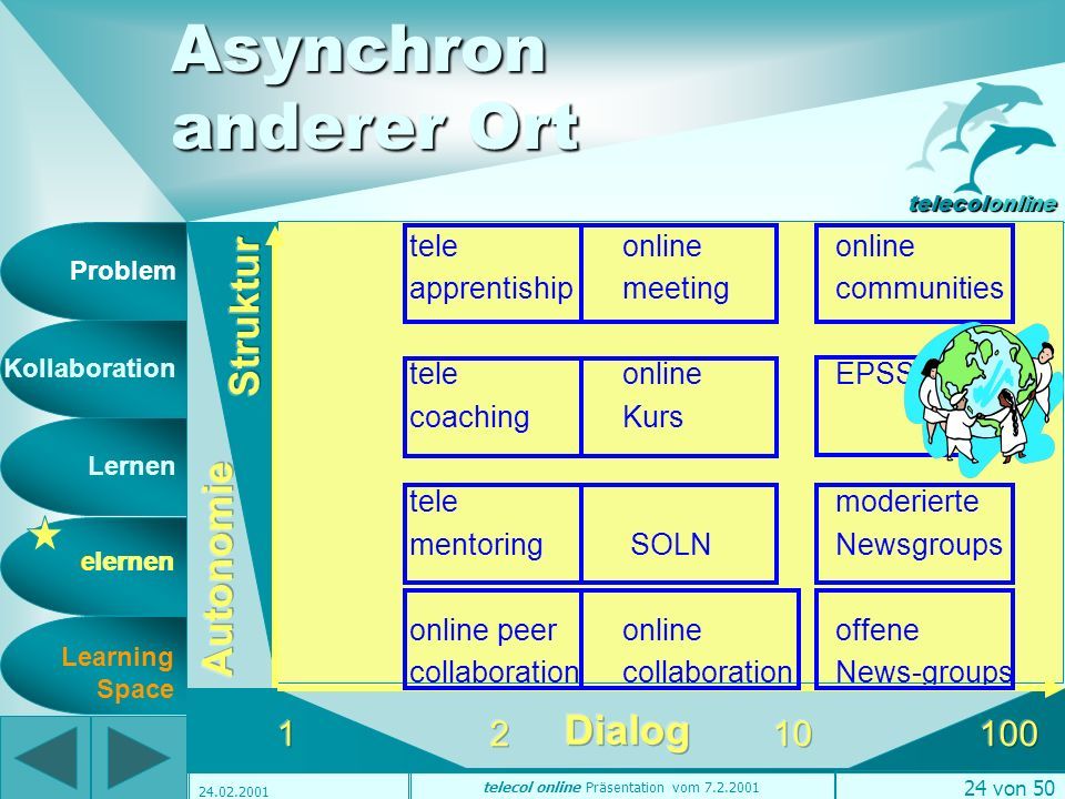 Problem Kollaboration Lernen elernen telecolonline Learning Space telecol online Präsentation vom 7.2.2001 23 von 50 24.02.2001 Synchron anderer Ort elernen