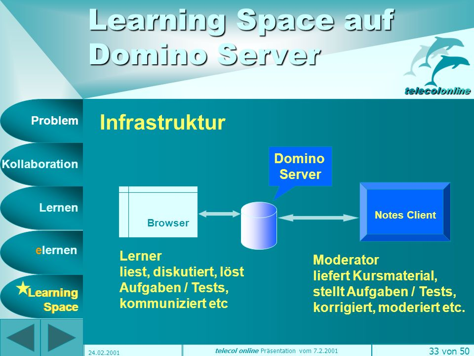 Problem Kollaboration Lernen elernen telecolonline Learning Space telecol online Präsentation vom 7.2.2001 32 von 50 24.02.2001 Learning Management Systems LMS Learning Space FirstClass www.education.softarc.com TopClass www.wbtsystems.com WebCT www.webct.com/wyw IBT-Server www.time4you.de BrainConnect www.brainconnect.ch Lotus Learning Space www.lotus.com/learningspace