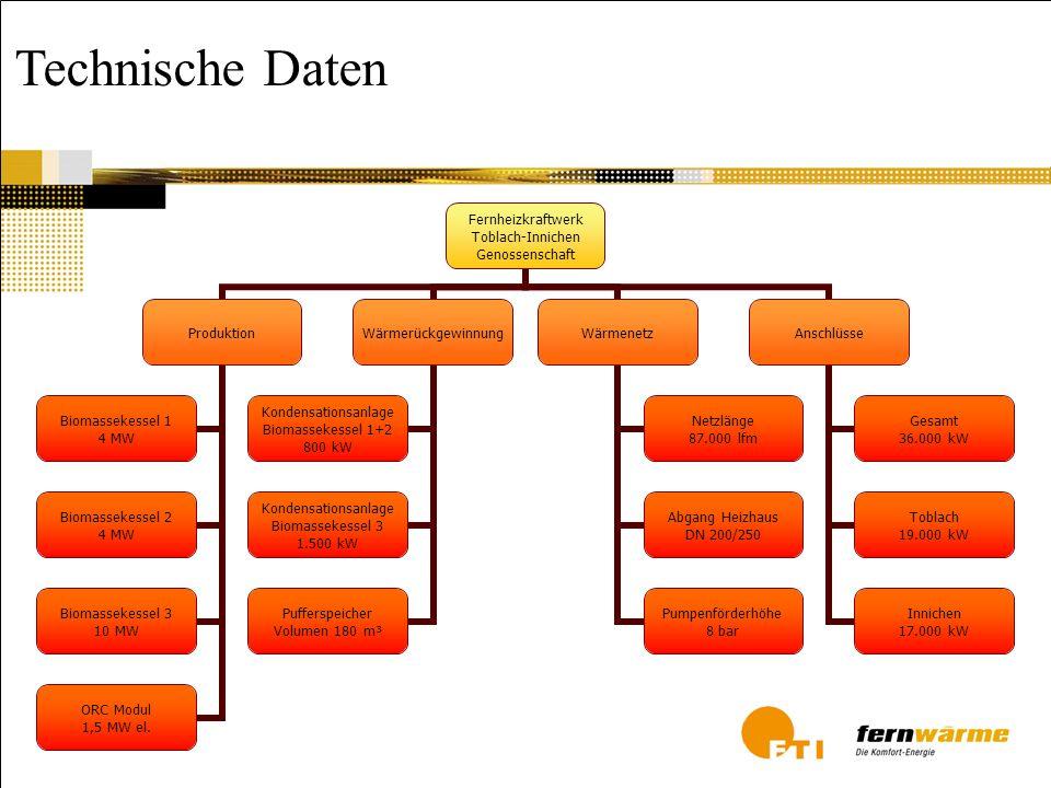 Technische Daten Fernheizkraftwerk Toblach-Innichen Genossenschaft Produktion Biomassekessel 1 4 MW Biomassekessel 2 4 MW Biomassekessel 3 10 MW ORC M