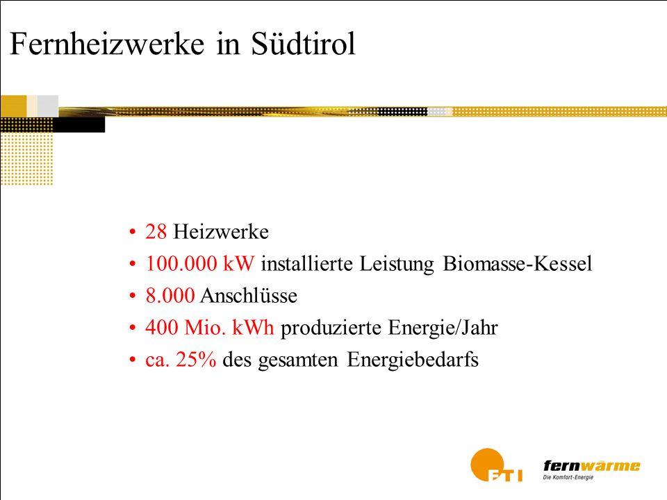 Fernheizwerke in Südtirol 28 Heizwerke 100.000 kW installierte Leistung Biomasse-Kessel 8.000 Anschlüsse 400 Mio. kWh produzierte Energie/Jahr ca. 25%