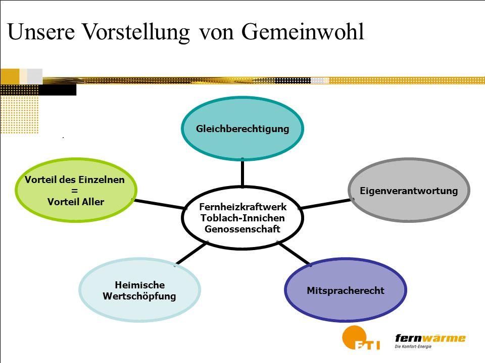Meilensteine unserer Genossenschaft 16.11.1994 Gründung der Genossenschaft (Fernheizwerk Toblach Gen.m.b.H.) 27.11.1995 Inbetriebnahme (2 x 4 MW Biomassekessel) August 1999 Anschluss Innichen (2.