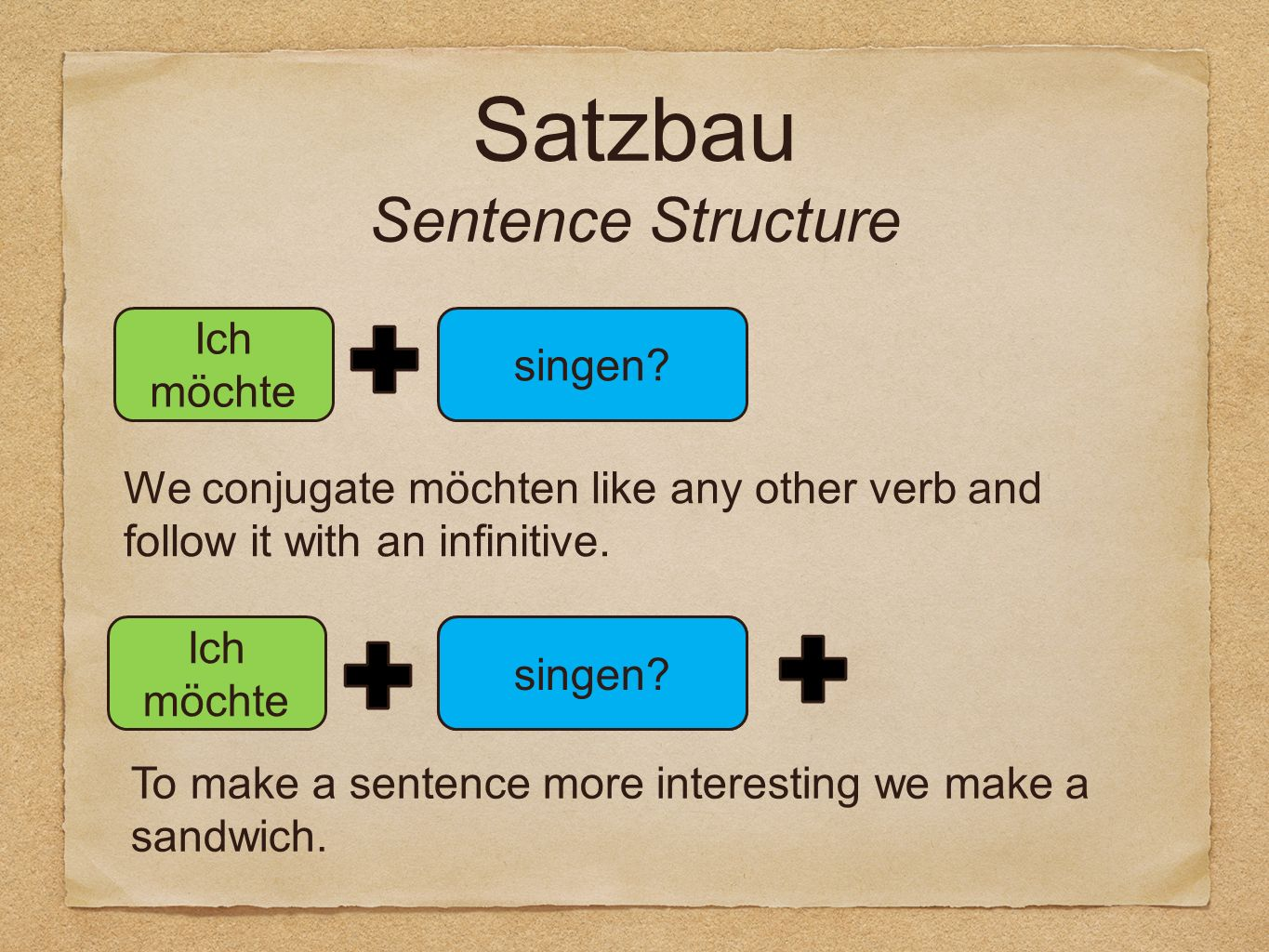 Satzbau Sentence Structure Ich möchte jeden Tag singen? Ich möchte singen? We conjugate möchten like any other verb and follow it with an infinitive.