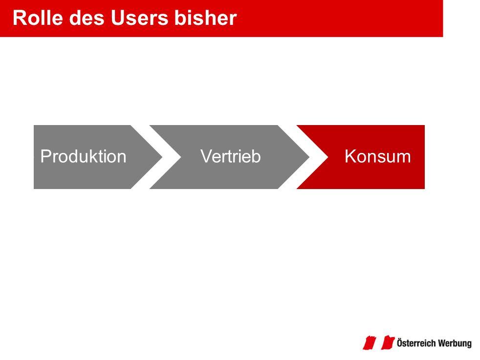Rolle des Users bisher ProduktionVertriebKonsum