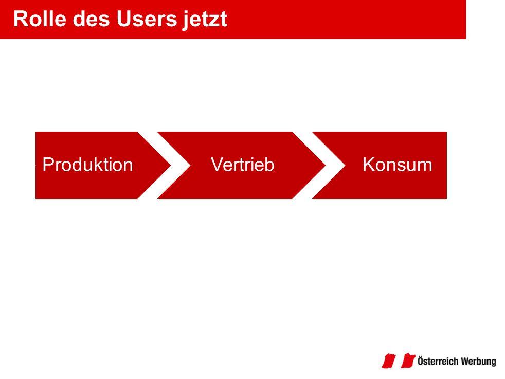 Rolle des Users jetzt ProduktionVertriebKonsum