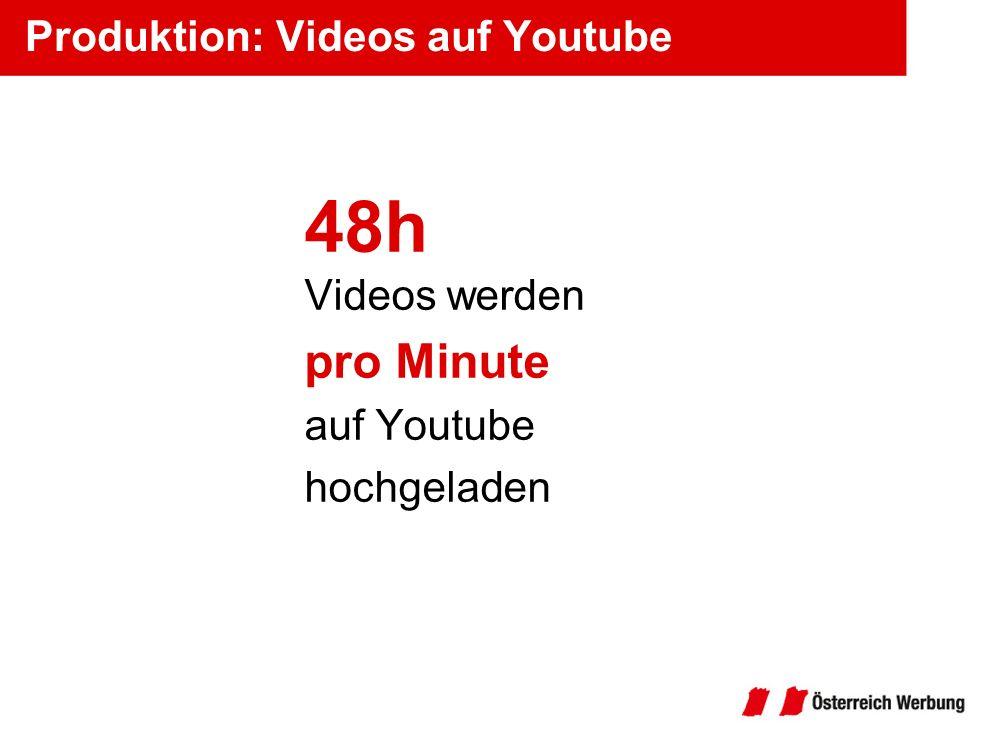 Produktion: Videos auf Youtube 48h Videos werden pro Minute auf Youtube hochgeladen