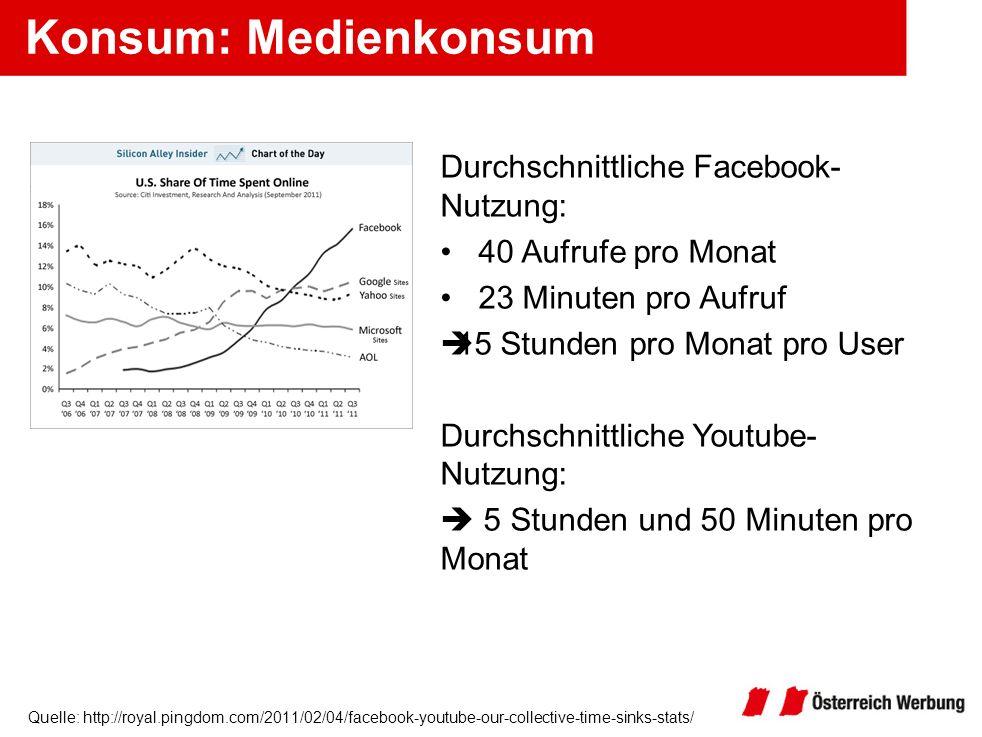 Quelle: http://royal.pingdom.com/2011/02/04/facebook-youtube-our-collective-time-sinks-stats/ Konsum: Medienkonsum Durchschnittliche Facebook- Nutzung