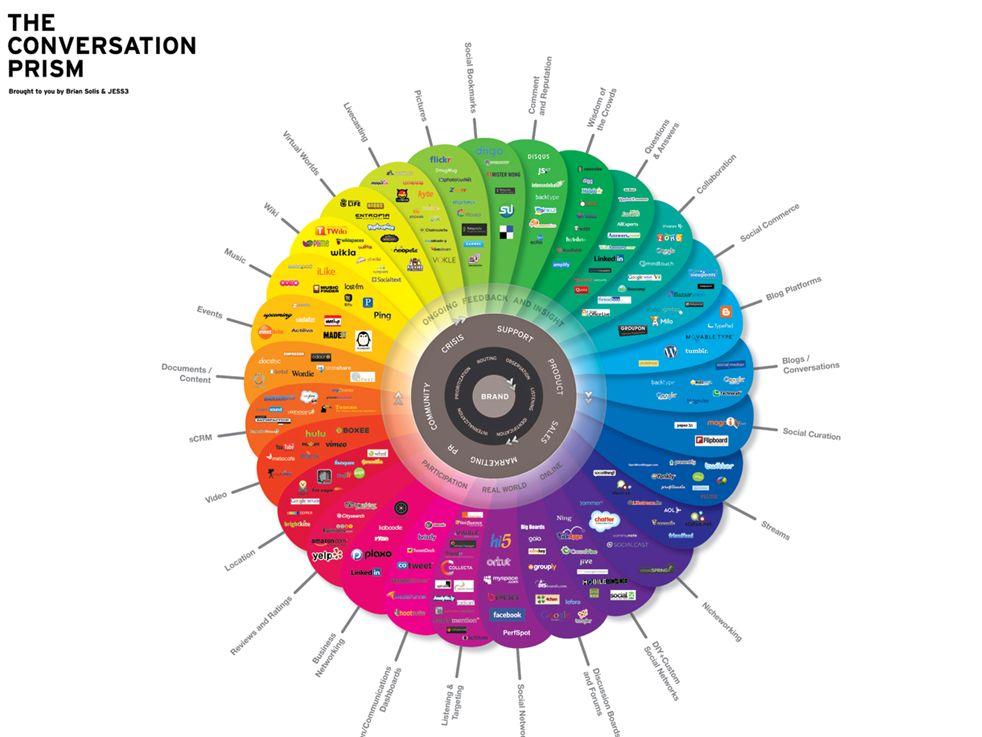 Conclusio Markenführung auch in sozialen Medien Eigenheiten der jeweiligen Kanäle beachten Sprachlich und Inhaltlich Erwartungen der Zielgruppe erfüllen Reichweite über Interaktion der User Botschafter der Marke bewusst einsetzen