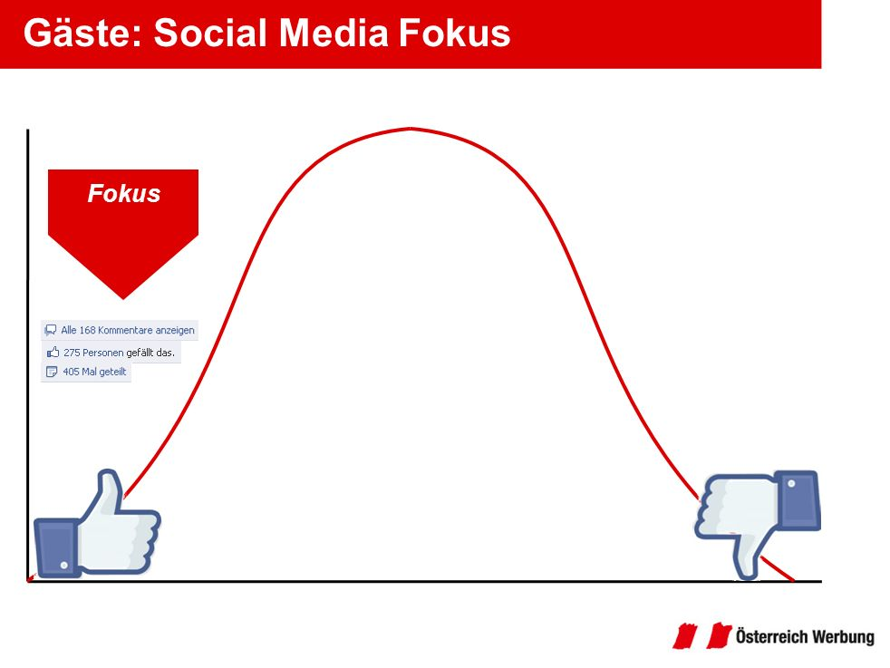 Gäste: Social Media Fokus Fokus