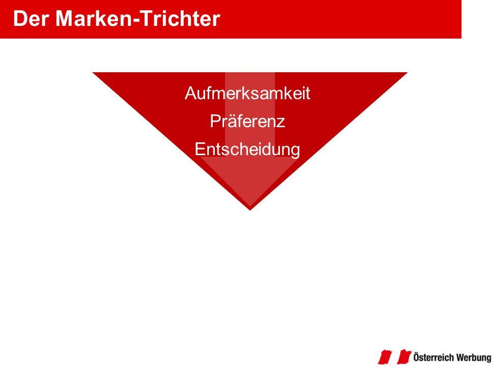 Der Marken-Trichter Aufmerksamkeit Präferenz Entscheidung