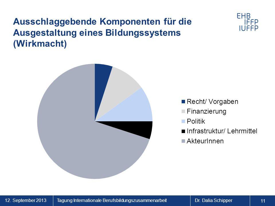 12. September 2013 11 Tagung Internationale BerufsbildungszusammenarbeitDr. Dalia Schipper Ausschlaggebende Komponenten für die Ausgestaltung eines Bi