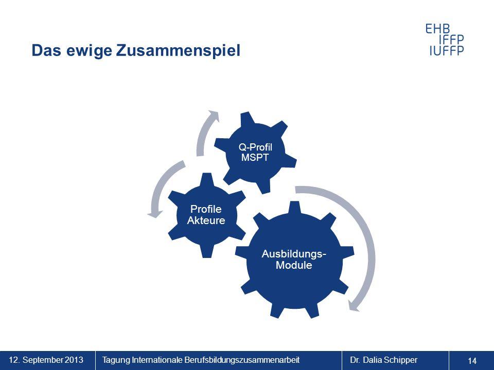 12. September 2013 14 Tagung Internationale BerufsbildungszusammenarbeitDr. Dalia Schipper Das ewige Zusammenspiel Ausbildungs- Module Profile Akteure