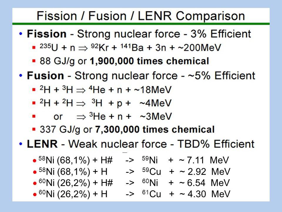 58 Ni (68,1%) + H# -> 59 Ni + ~ 7.11 MeV 58 Ni (68,1%) + H -> 59 Cu + ~ 2.92 MeV 60 Ni (26,2%) + H# -> 60 Ni + ~ 6.54 MeV 60 Ni (26,2%) + H -> 61 Cu + ~ 4.30 MeV
