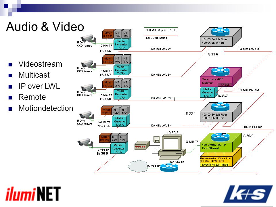 Videostream Multicast IP over LWL Remote Motiondetection Audio & Video