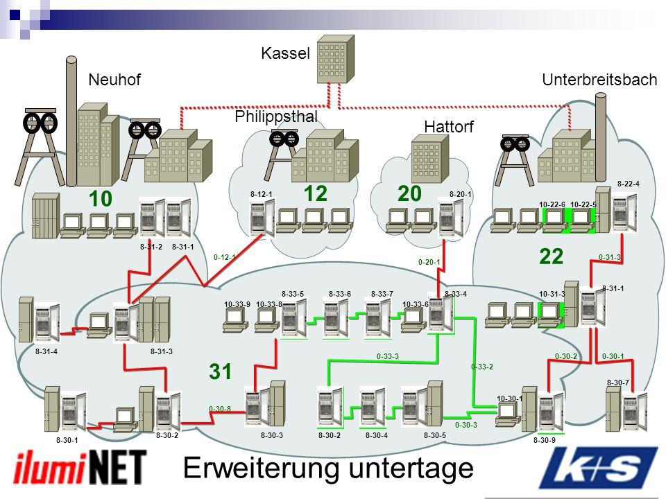 Planung Komponenten Vorbereitung Messung Inbetriebnahme Netzwerk