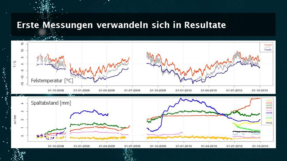 Erste Messungen verwandeln sich in Resultate Felstemperatur [°C] Spaltabstand [mm]