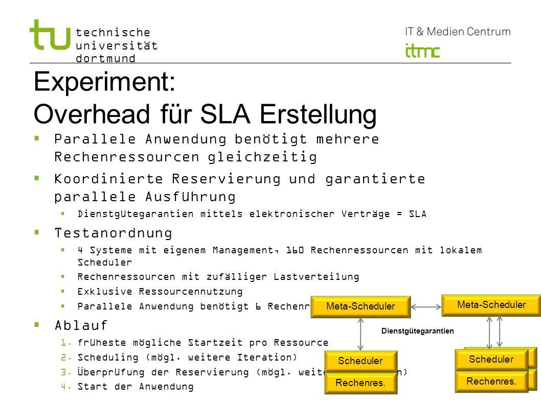 technische universität dortmund Experiment: Overhead für SLA Erstellung Parallele Anwendung benötigt mehrere Rechenressourcen gleichzeitig Koordiniert