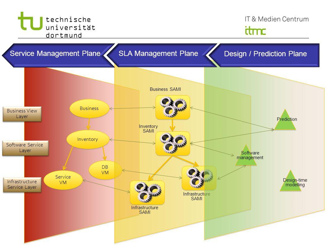 technische universität dortmund Service VM DB VM DB VM Inventory Business Business View Layer Infrastructure Service Layer Software Service Layer Busi