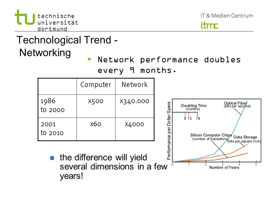 technische universität dortmund Technological Trend - Networking Network performance doubles every 9 months. ComputerNetwork 1986 to 2000 x500x340.000