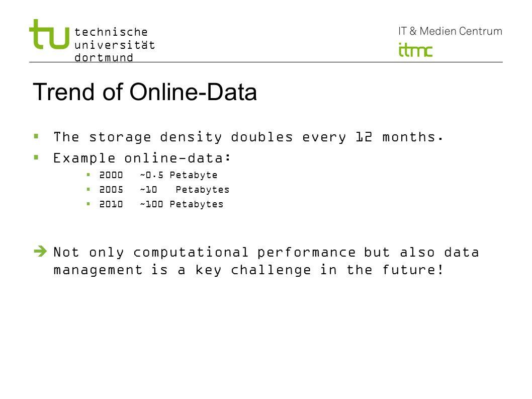 technische universität dortmund Trend of Online-Data The storage density doubles every 12 months. Example online-data: 2000~0.5 Petabyte 2005~10 Petab