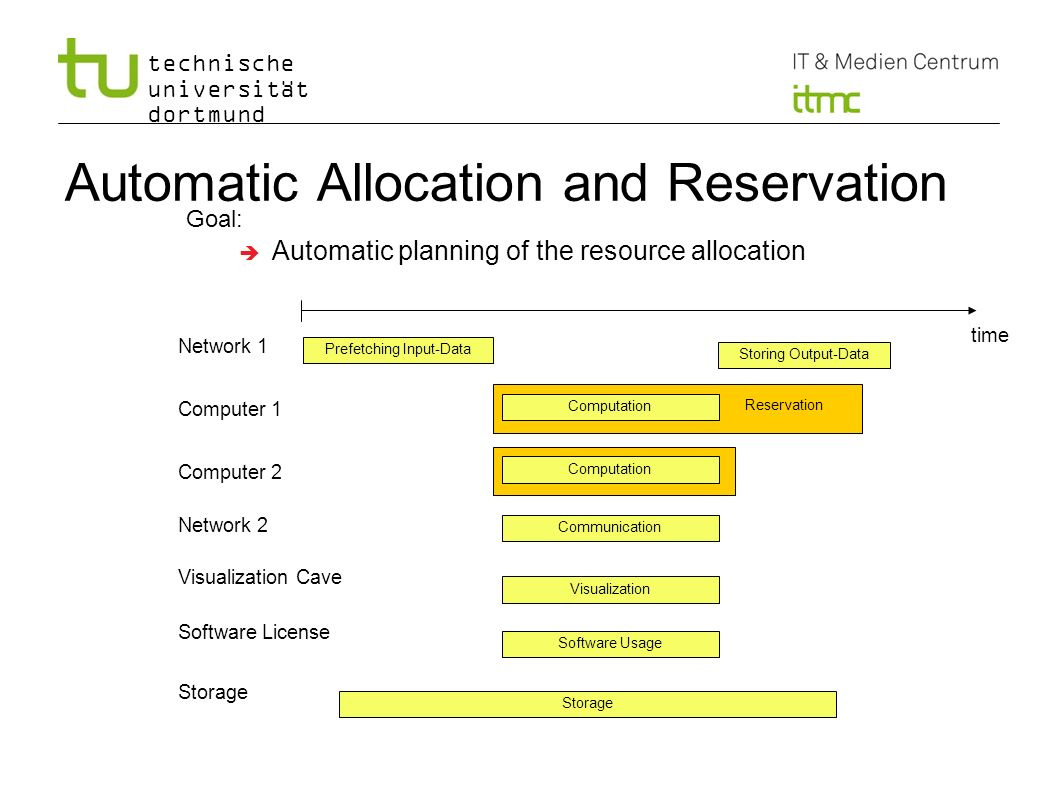 technische universität dortmund Automatic Allocation and Reservation time Prefetching Input-Data Computation Storing Output-Data Network 1 Computer 1