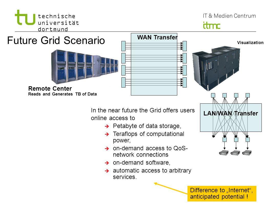 technische universität dortmund Future Grid Scenario Remote Center Reads and Generates TB of Data LAN/WAN Transfer WAN Transfer Visualization In the n