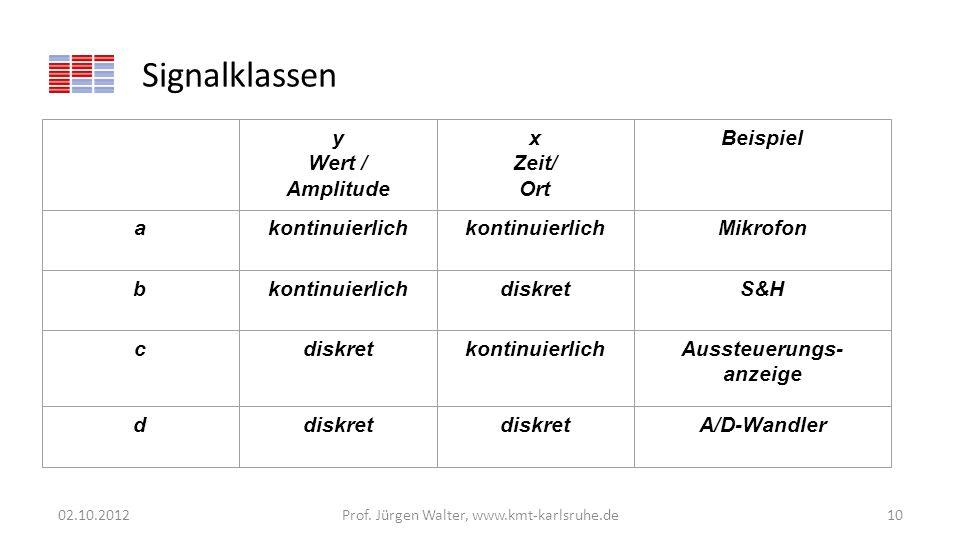 Signalklassen 02.10.2012Prof. Jürgen Walter, www.kmt-karlsruhe.de10 y Wert / Amplitude x Zeit/ Ort Beispiel akontinuierlich Mikrofon bkontinuierlichdi