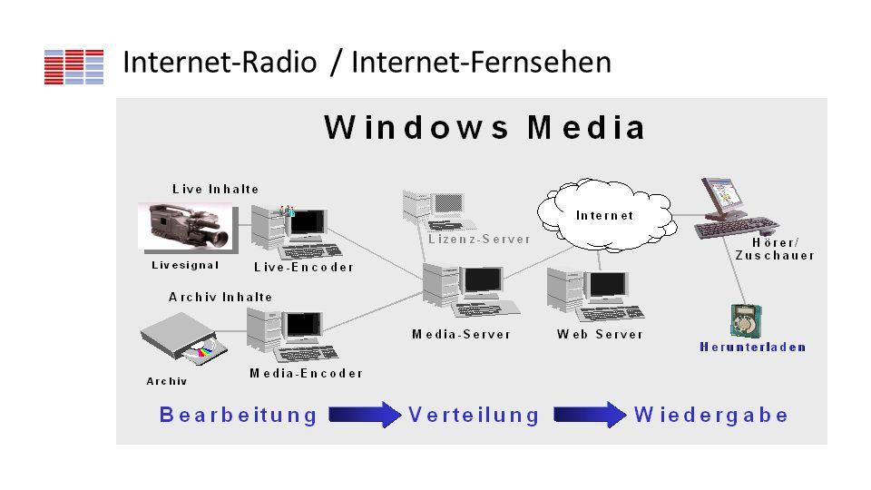 Internet-Radio / Internet-Fernsehen