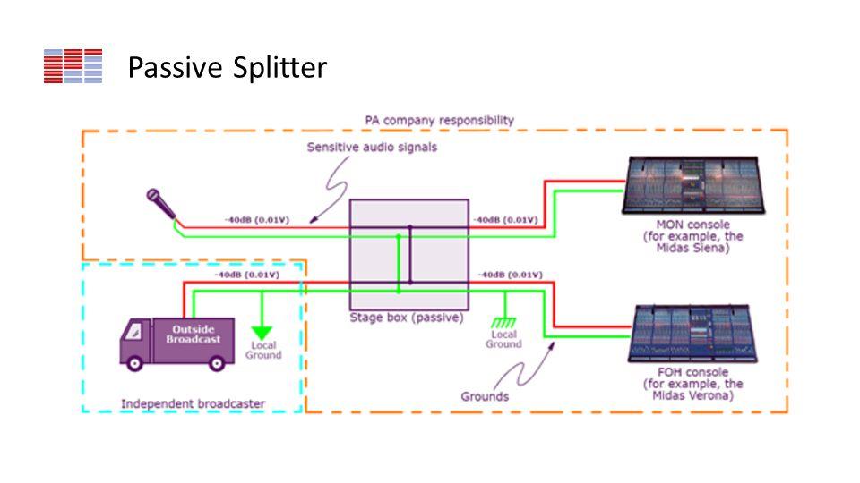 Passive Splitter