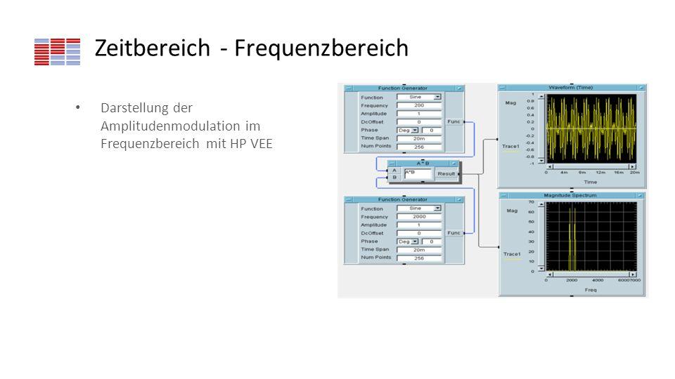 Zeitbereich - Frequenzbereich Darstellung der Amplitudenmodulation im Frequenzbereich mit HP VEE