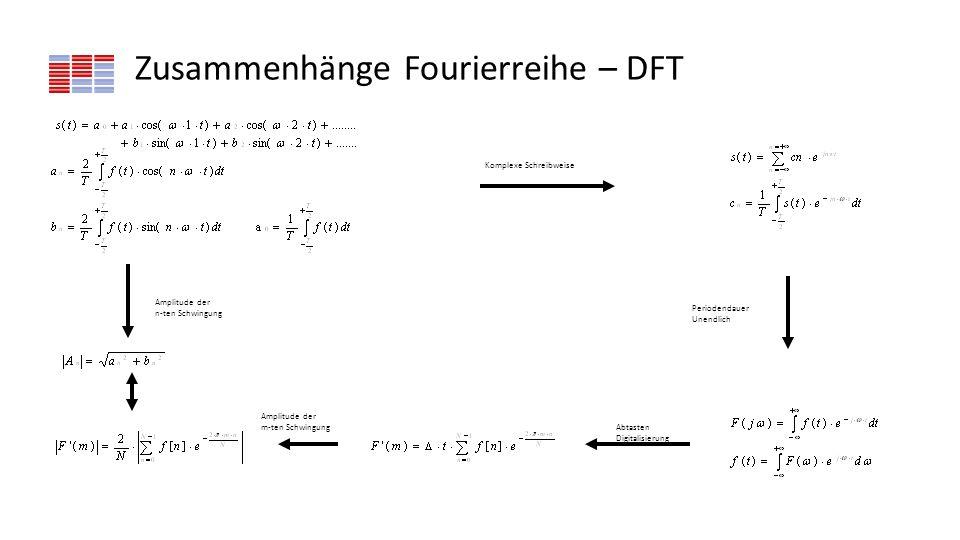Zusammenhänge Fourierreihe – DFT Komplexe Schreibweise Periodendauer Unendlich Abtasten Digitalisierung Amplitude der n-ten Schwingung Amplitude der m