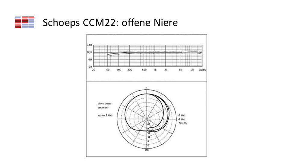 Schoeps CCM22: offene Niere
