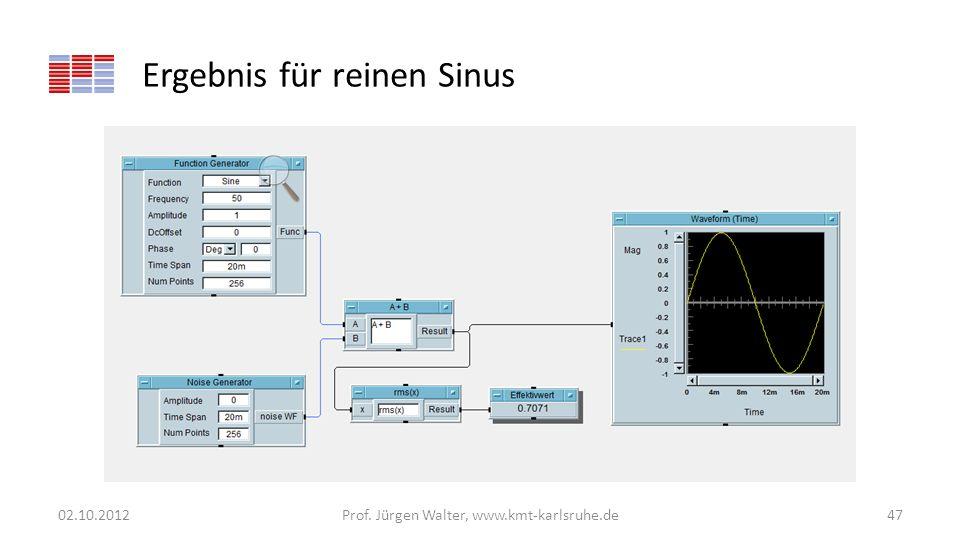 Ergebnis für reinen Sinus 02.10.2012Prof. Jürgen Walter, www.kmt-karlsruhe.de47