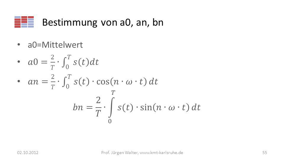Bestimmung von a0, an, bn 02.10.2012Prof. Jürgen Walter, www.kmt-karlsruhe.de55