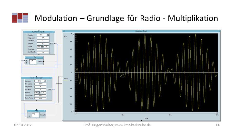 Modulation – Grundlage für Radio - Multiplikation 02.10.2012Prof. Jürgen Walter, www.kmt-karlsruhe.de60
