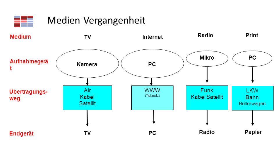 Medien Vergangenheit Aufnahmegerä t Übertragungs- weg Endgerät Medium Kamera TV Air Kabel Satellit TV PC WWW (Tel.netz) Internet Mikro Radio Funk Kabe