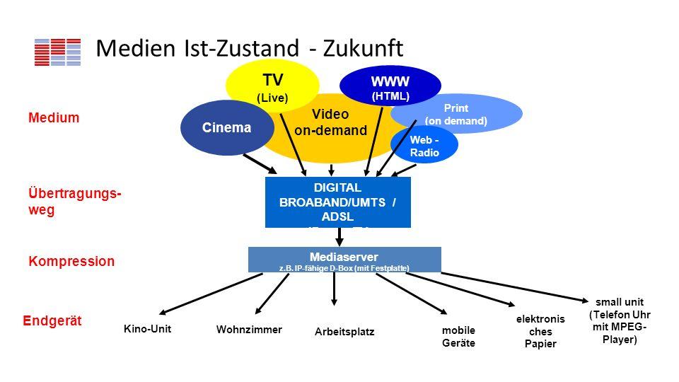 Medien Ist-Zustand - Zukunft Video on-demand Print (on demand) Web - Radio WWW (HTML) TV (Live) DIGITAL BROABAND/UMTS / ADSL IP over TV Mediaserver z.