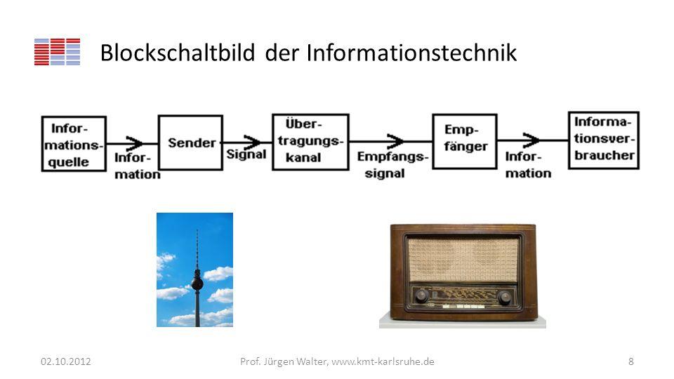 Blockschaltbild der Informationstechnik 02.10.2012Prof. Jürgen Walter, www.kmt-karlsruhe.de8