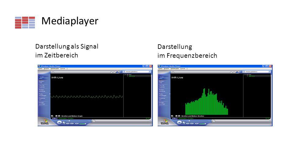 Mediaplayer Darstellung als Signal im Zeitbereich Darstellung im Frequenzbereich