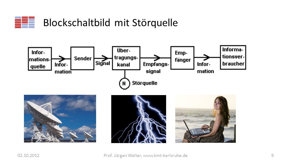Blockschaltbild mit Störquelle 02.10.2012Prof. Jürgen Walter, www.kmt-karlsruhe.de9
