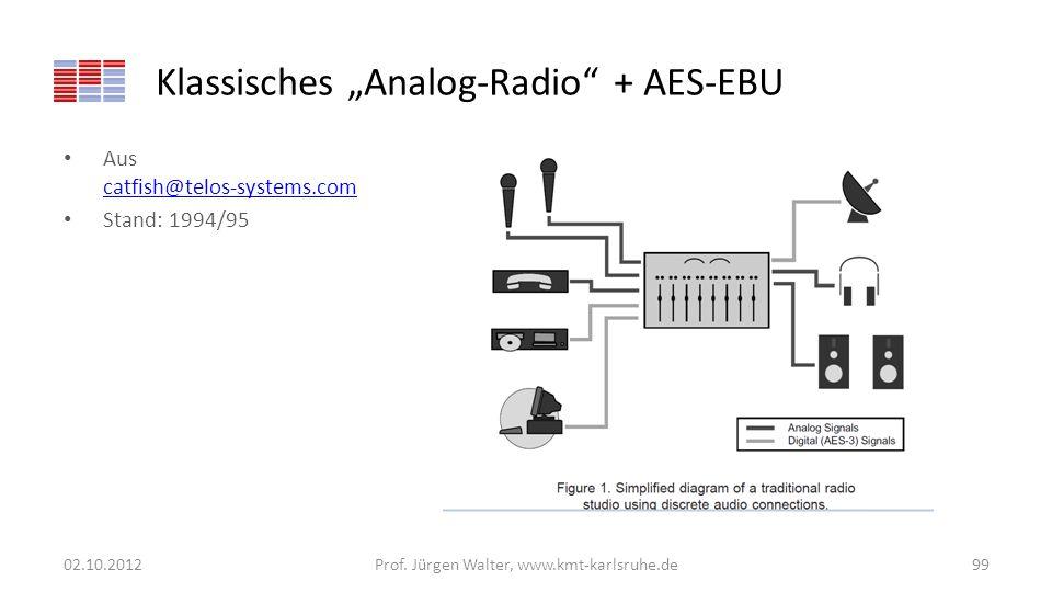 Klassisches Analog-Radio + AES-EBU Aus catfish@telos-systems.com catfish@telos-systems.com Stand: 1994/95 02.10.2012Prof. Jürgen Walter, www.kmt-karls