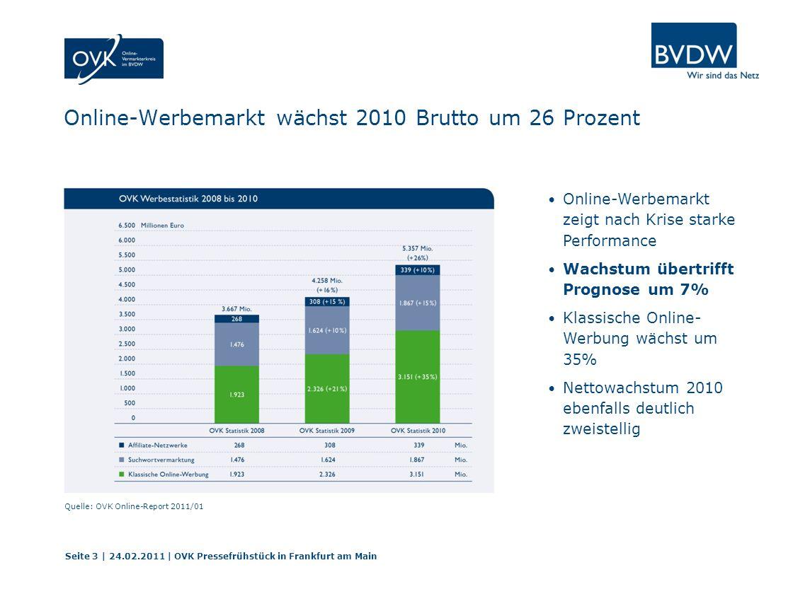 Online-Werbemarkt wächst 2010 Brutto um 26 Prozent Seite 3 | 24.02.2011 | OVK Pressefrühstück in Frankfurt am Main Quelle: OVK Online-Report 2011/01 Online-Werbemarkt zeigt nach Krise starke Performance Wachstum übertrifft Prognose um 7% Klassische Online- Werbung wächst um 35% Nettowachstum 2010 ebenfalls deutlich zweistellig